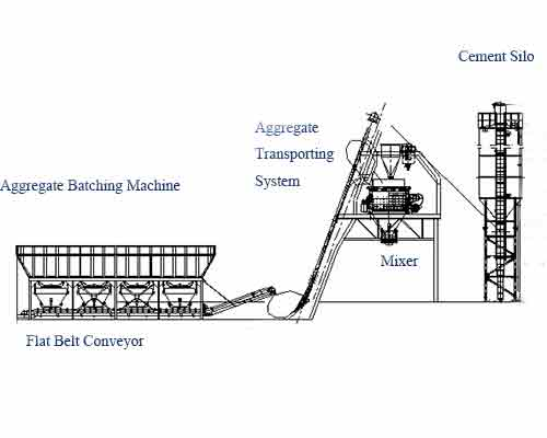 how does a concrete mixing plant operate