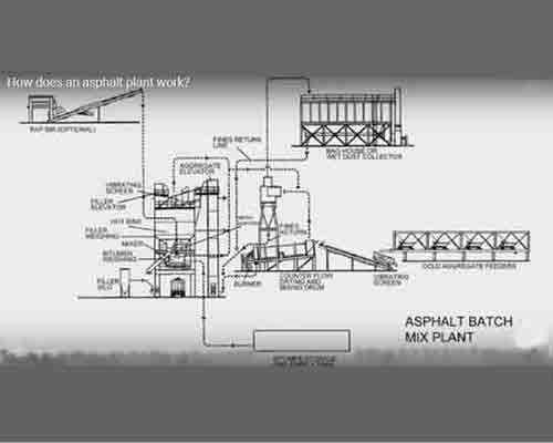 How Does an Bitumen Mixing Plant Work?